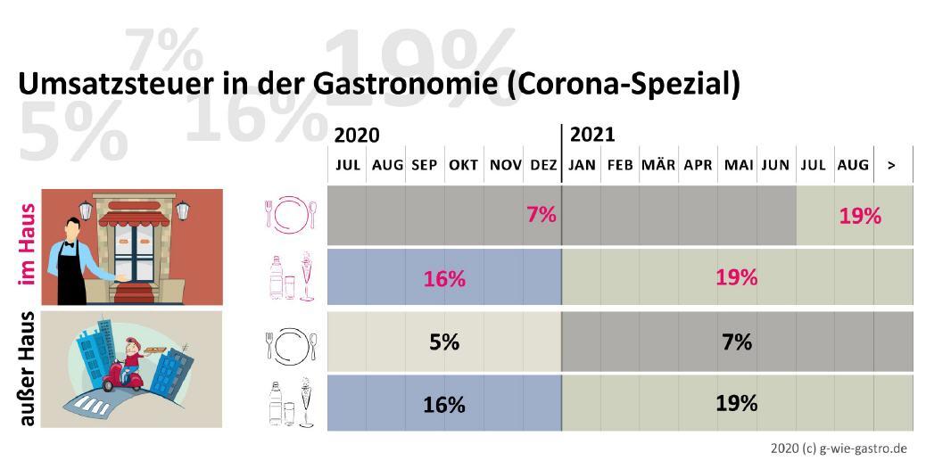Gastronomie Corona